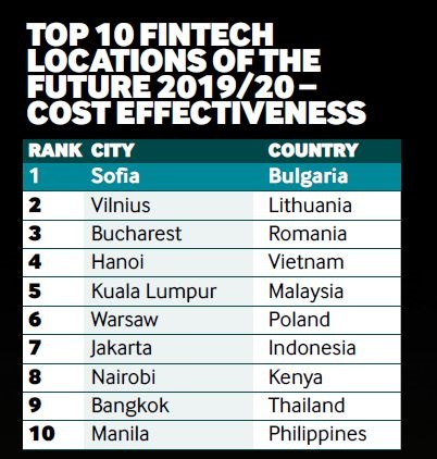 Top 10 fintech locations of the future 2019/20 - cost effectiveness